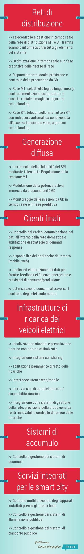 infografica x canalenergia 0527