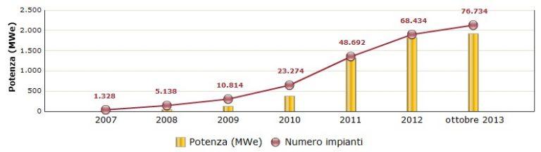 Il quadro dell'utilizzo delle fonti rinnovabili in Lombardia – Focus su fotovoltaico