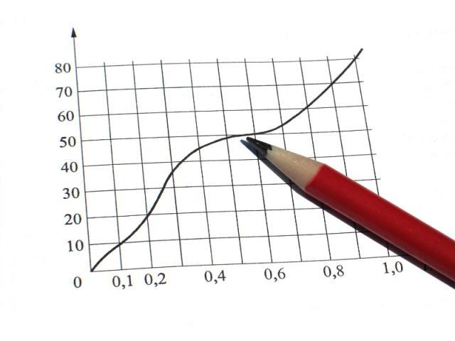 statistiche-grafici selectra