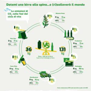 birra sostenibile