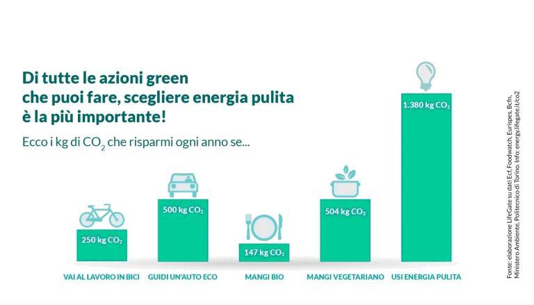 """Le 5 scelte """"green"""" più salutari per l'ambiente"""