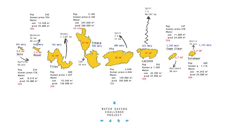 Una Sfida Per Risparmiare Acqua Tra Le Isole DEuropa