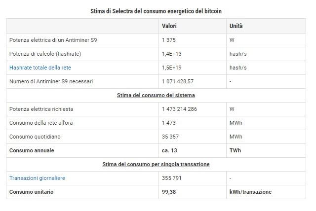 Trasazione Bitcoinjpg