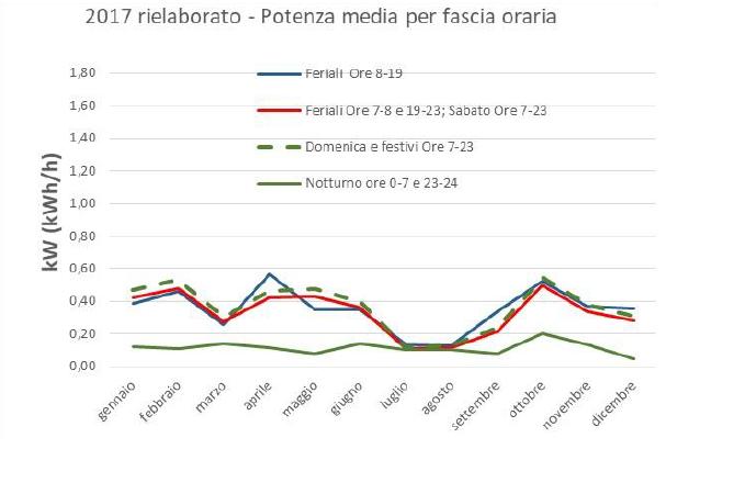 2017 Rielaborato Potenza Media Per Fascia Oraria