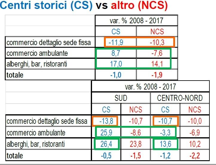 Centri Storici Vs Altro Confoncommercio022018