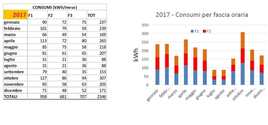 Consumi KWh2017 2