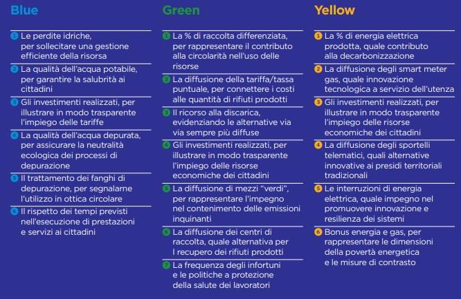 blue_green_yellow_i parametri della misura della sostenibilità in Utilitalia