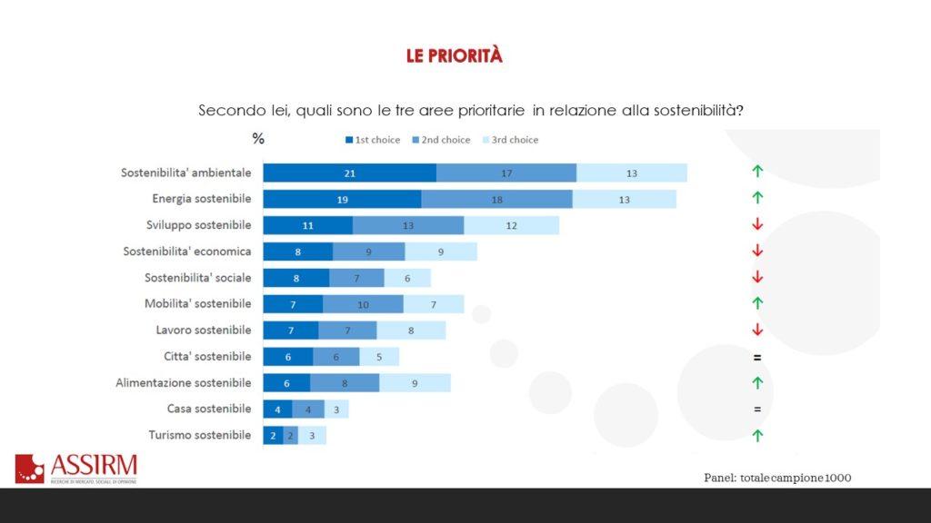 italiani sostenibilità