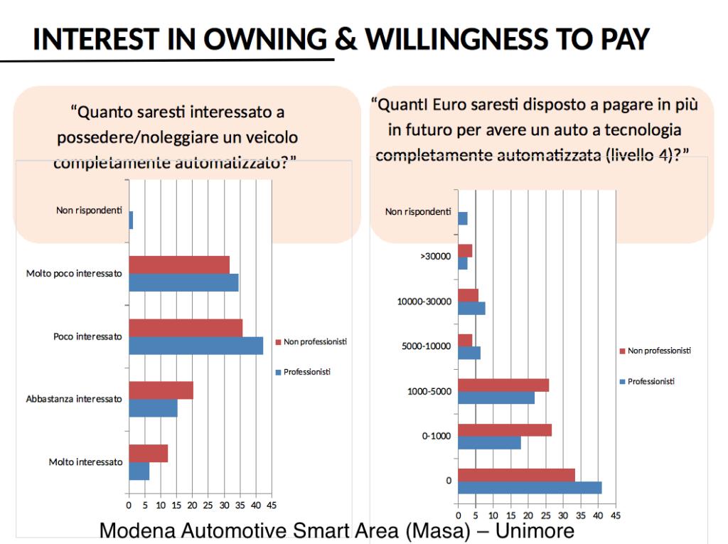 acquisto auto guida autonoma