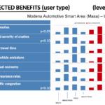 benefici auto guida autonoma