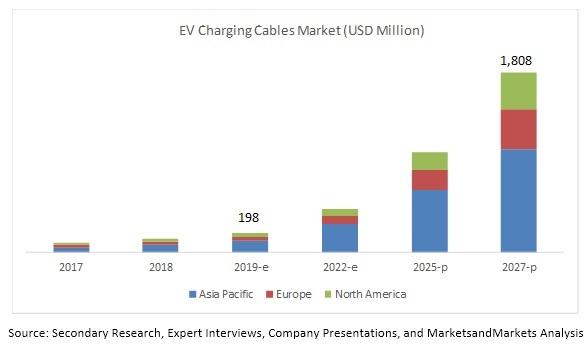 cavi elettrici grafico di crescita