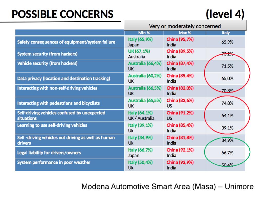preoccupazioni auto guida autonoma