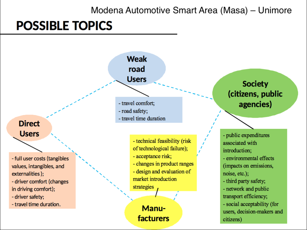 topics auto guida autonoma