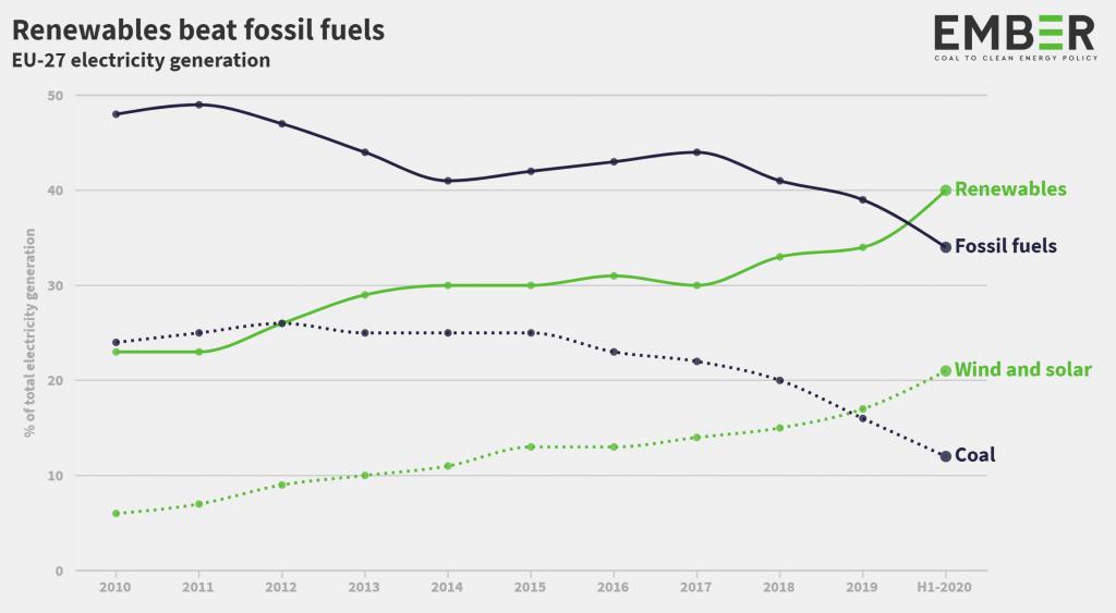 1. Renewables Beats Fossil Ember 1024x563