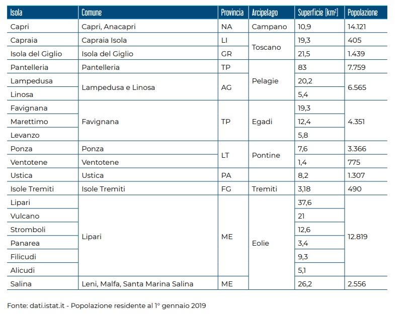 isole minori italiane popolazione