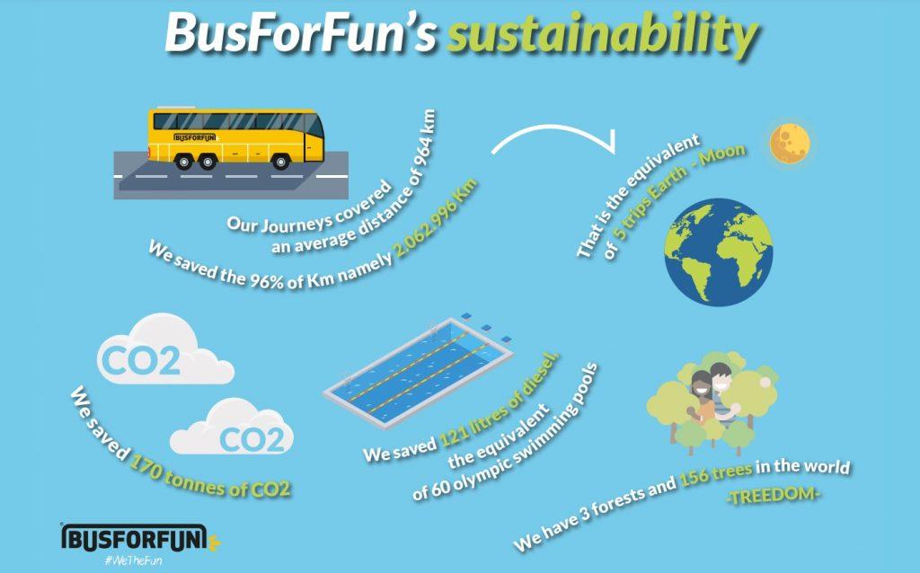 emissioni BusForFun