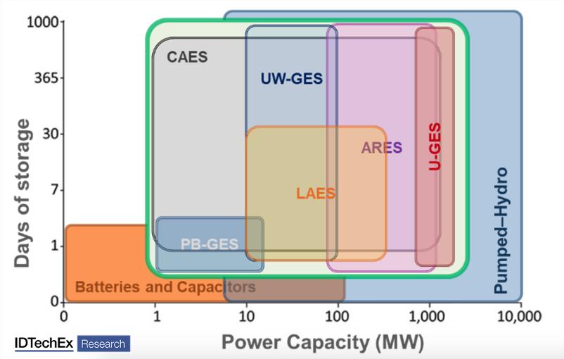 storage e rinnovabili