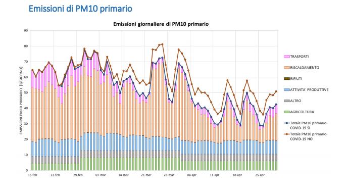 emissioni pm10 Lombardia dati Arpa