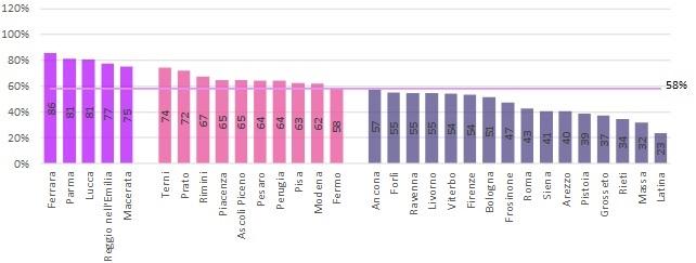 raccolta differenziata in Italia Centrale dati 2018
