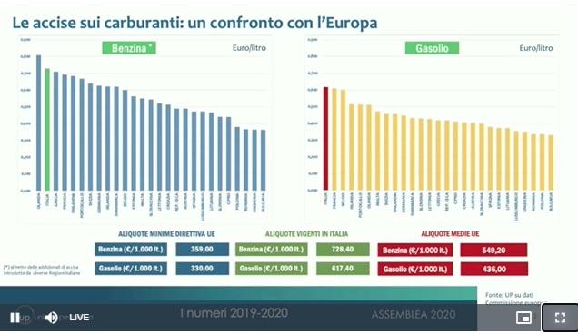 Spinaci UP 2020 slide costo carburanti in Europa