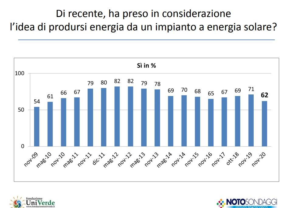 18 rapporto italiani e green economy autoconsumo