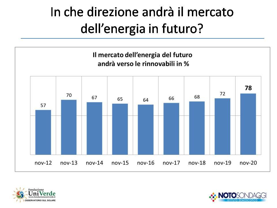 18 rapporto italiani e green economy mercato energia del futuro