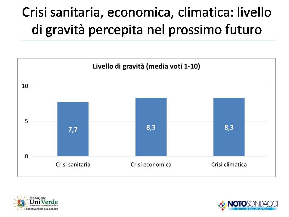 crisi climatica 18 rapporto italiani e green economy