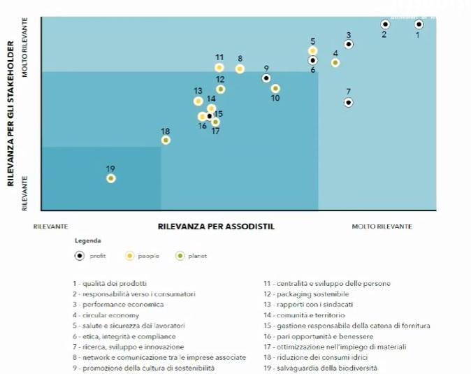 i 19 temi del rapporto sostenibilità assodistil
