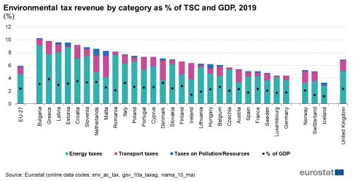gettito fiscale ambientale per categoria
