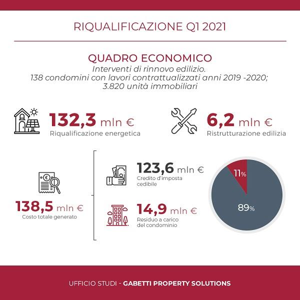 Hilights-Report Riqualificazione Q1 2021-ITA-1080px-Quadro-Economico_1