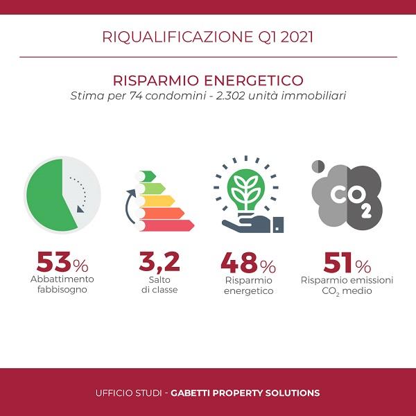Hilights-Report Riqualificazione Q1 2021-ITA-1080px-Risparmio-Energetico_1