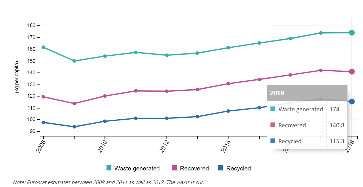 Plastic waste recycling rate_2018 data_EUROPA jpg