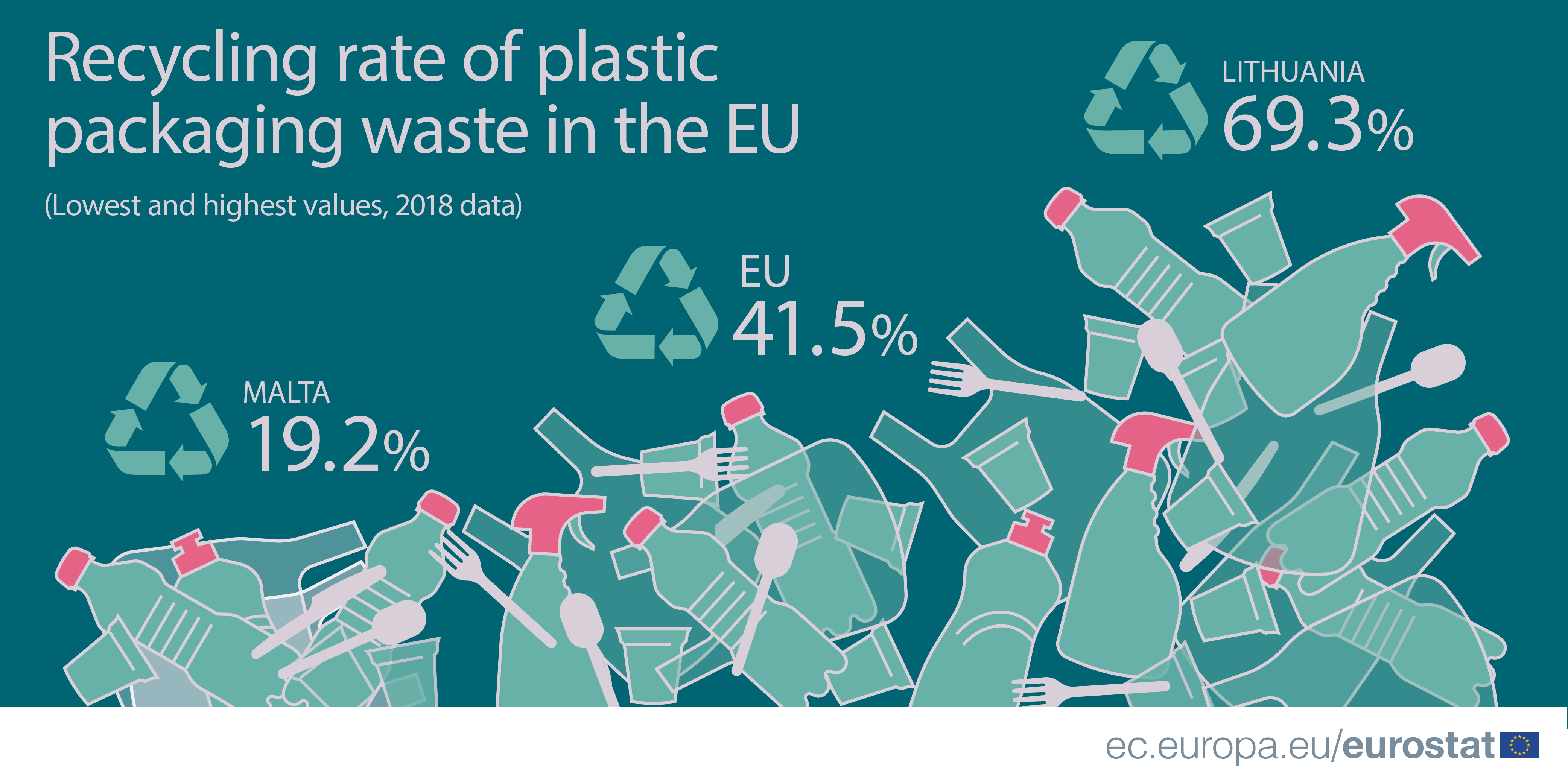 Recycling_rate_of_plastic_packaging_waste_2018