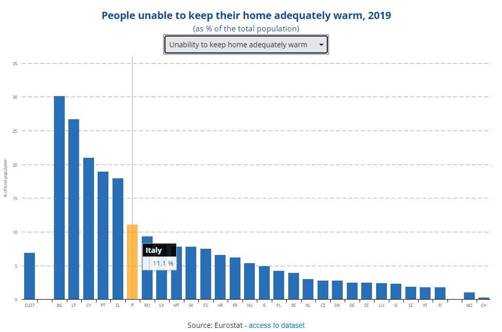 eurostat incapacità di scaldare la propria abitazione 2019
