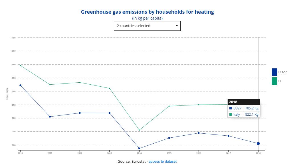 green house eurostat 2019