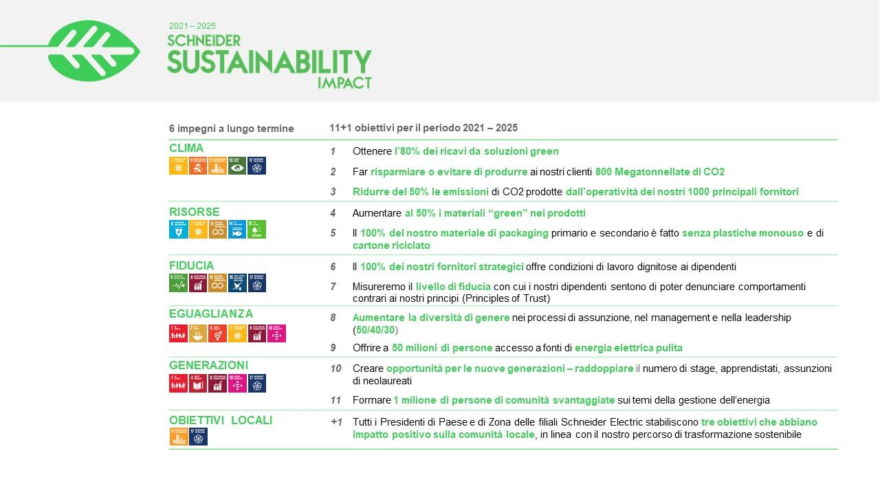 Schneider sustainability impact