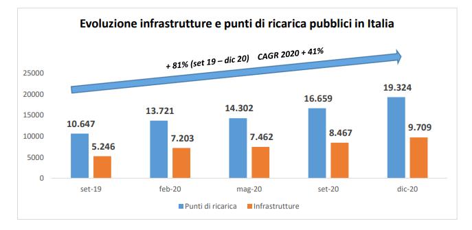 secondo rapporto motus e evoluzione infrastruttura