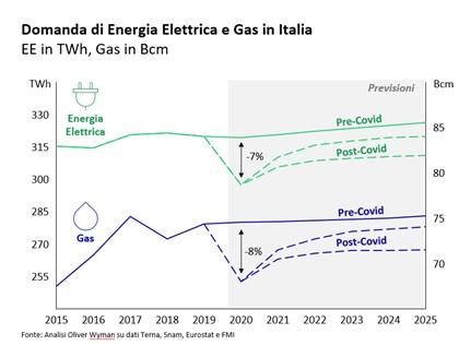 domanda energia elettrica e gas