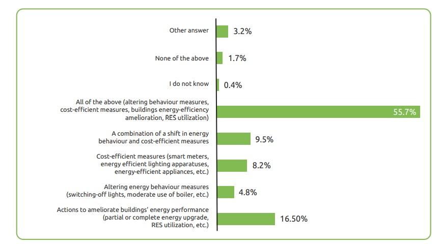 Quali misure per contrastare la povertà energetica Inzeb