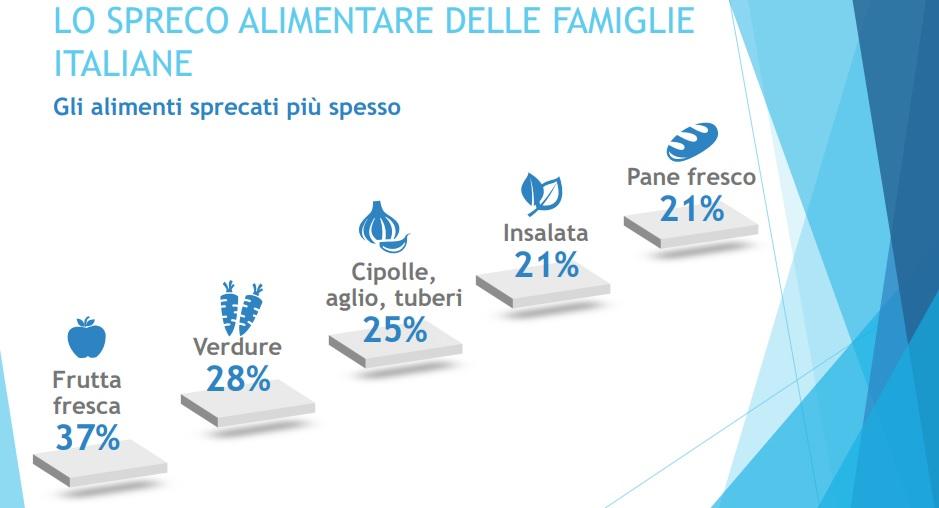 spreco alimentare Italia rapporto waste watcher