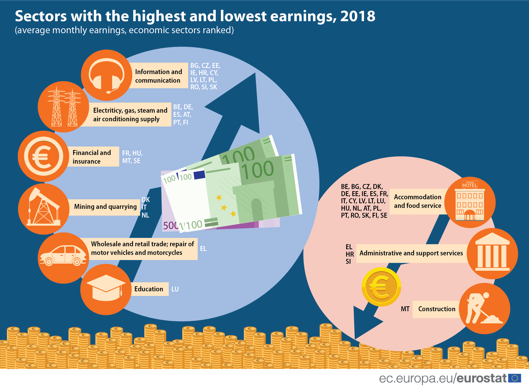 Sectors with the highest and lowest earnings Eurostat