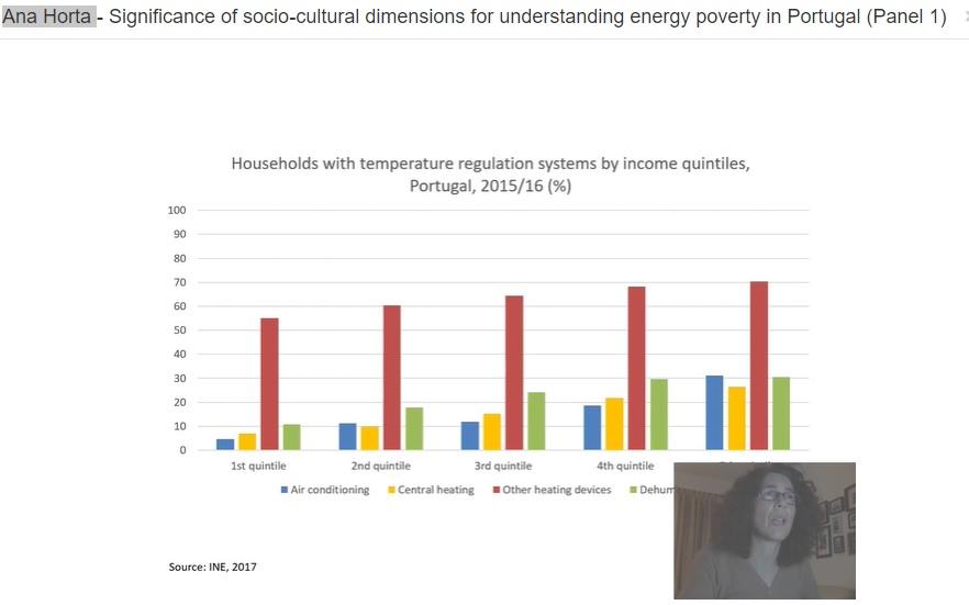 anaa horta povertà energetica in portogallo