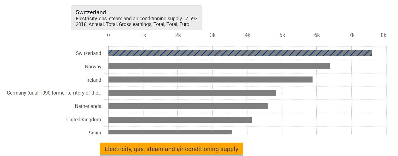 eurostat chi guadagna di più in UE in ambito energy