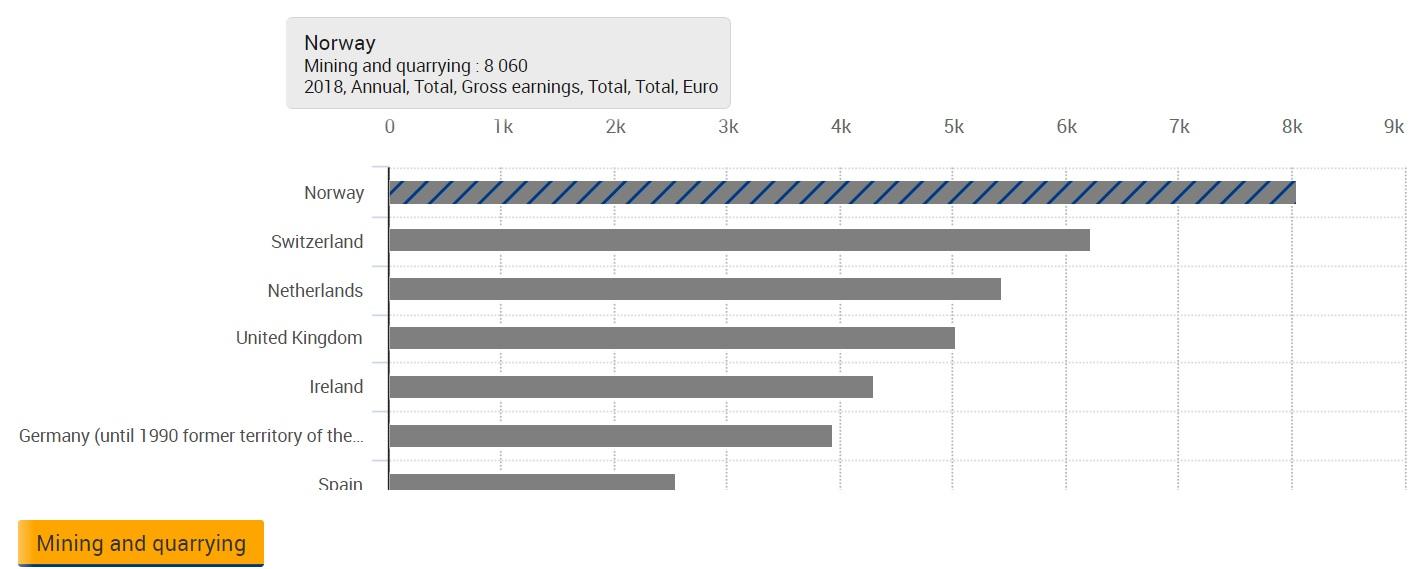 Eurostat chi guadagna di più in UE nel settore del Mining industria pagata meglio