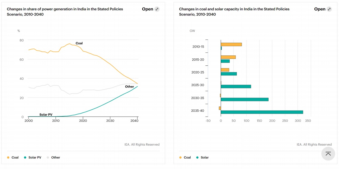 india energy outlolook2020