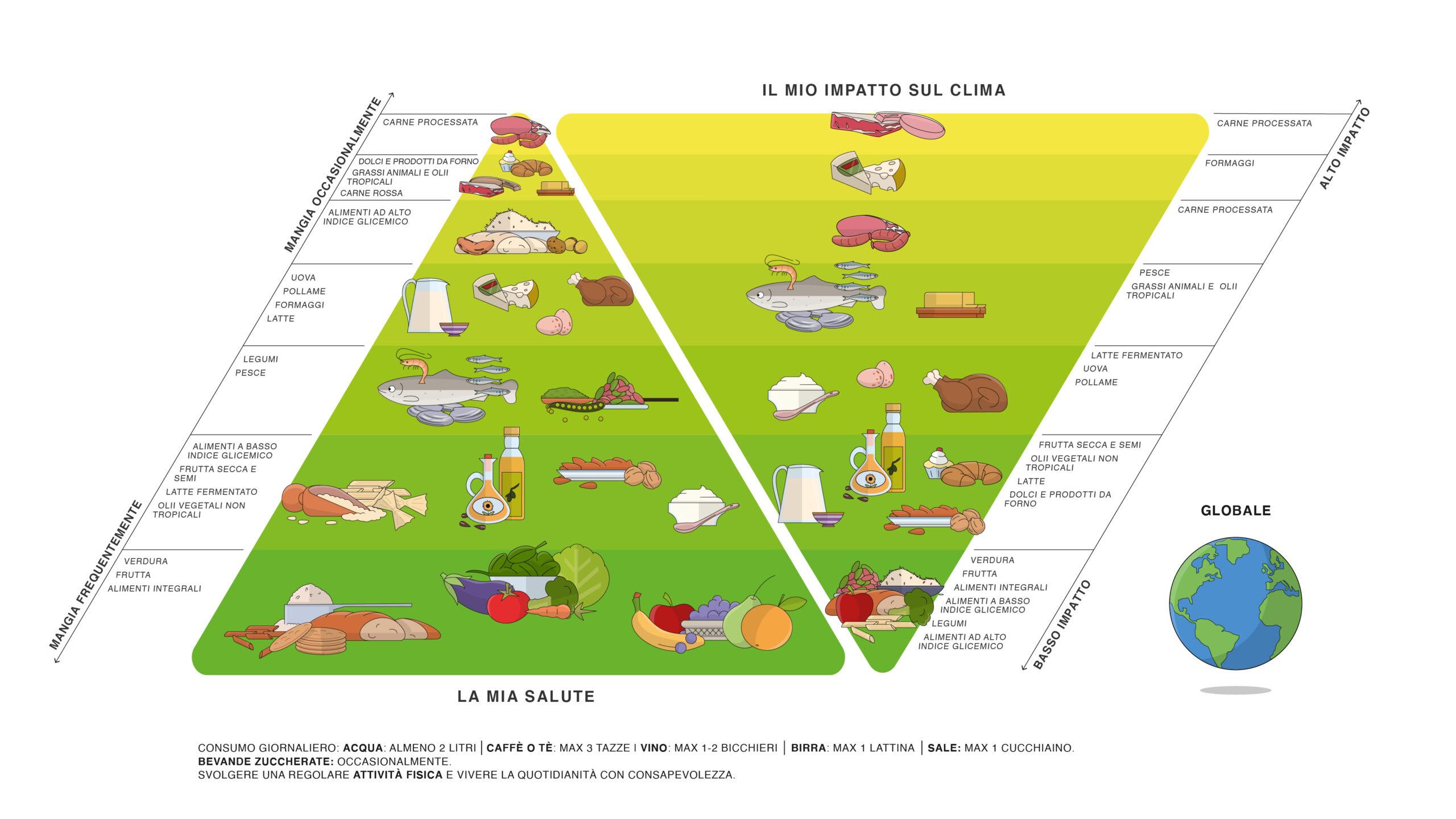 Doppia Piramide Globale modello alimentare