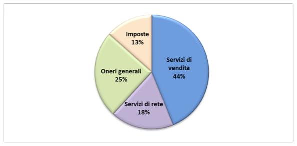 Fonte: Arera, III trimestre 2015, Composizione percentuale della spesa per l'energia elettrica per il cliente domestico in regime di tutela