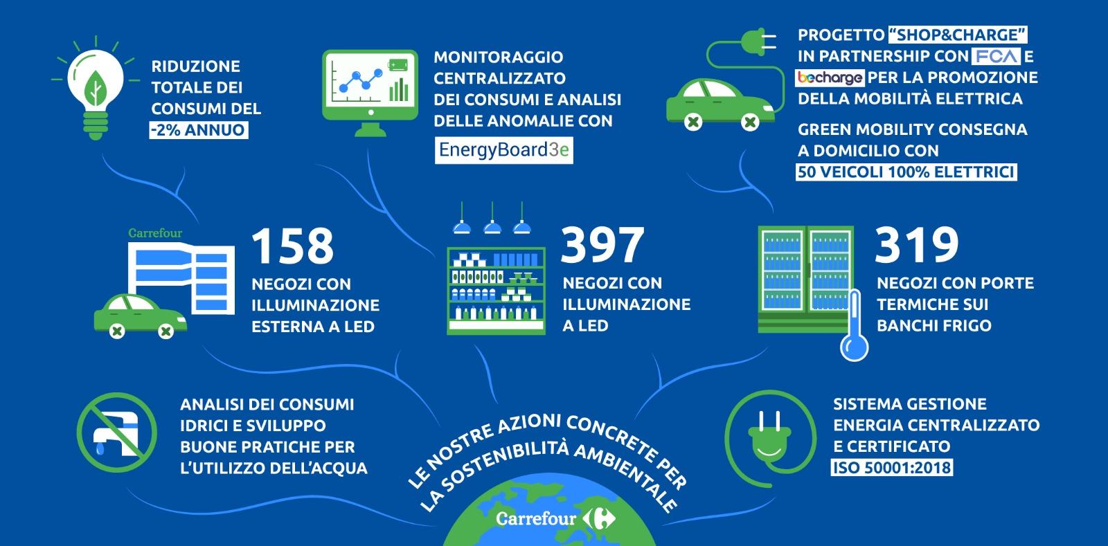 Infografica Carrefour Italia