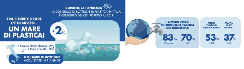 Infografica bottiglie acqua