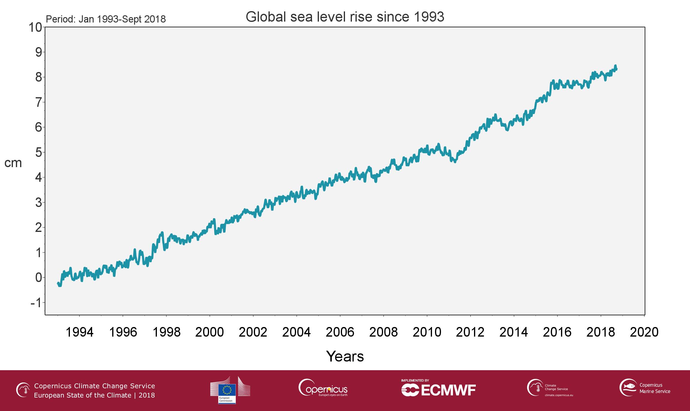 Livello del mare C3S_climate_indicator_sea_level_Fig1_final_branded